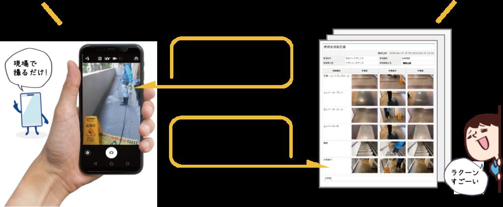 スマホでサクッと業務報告アプリRaccoon